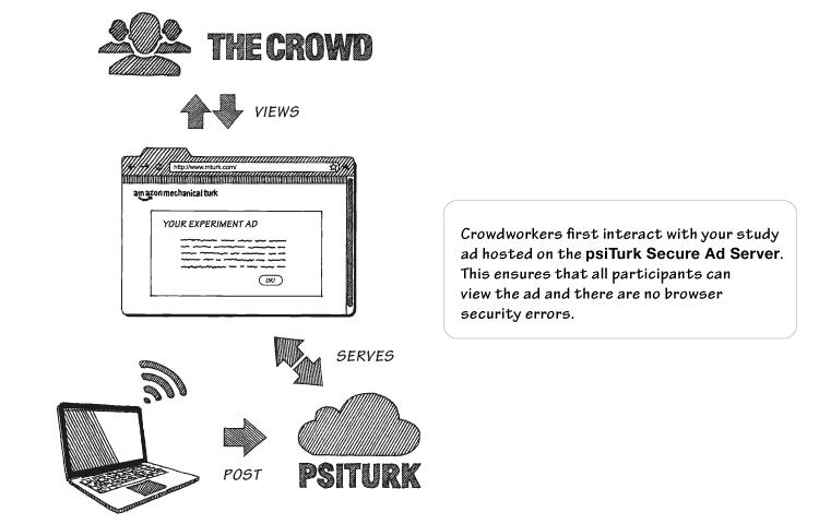https://psiturk.org/static/images/server_animation/server_animation_frame5.png